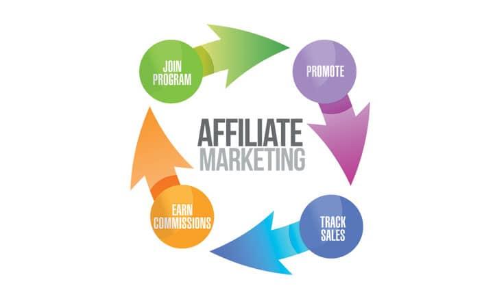 The Future Of Affiliate Marketing